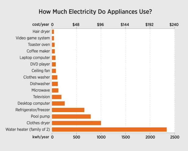 How Much Electricity Do Your Appliances Use Immediate